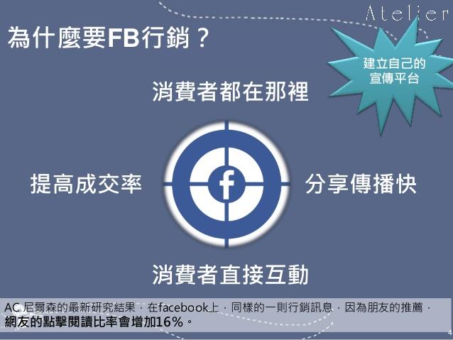 如何經營網拍-FB社群行銷