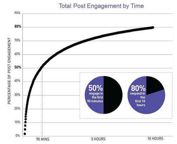 如何經營facebook粉絲團-尖峰時段