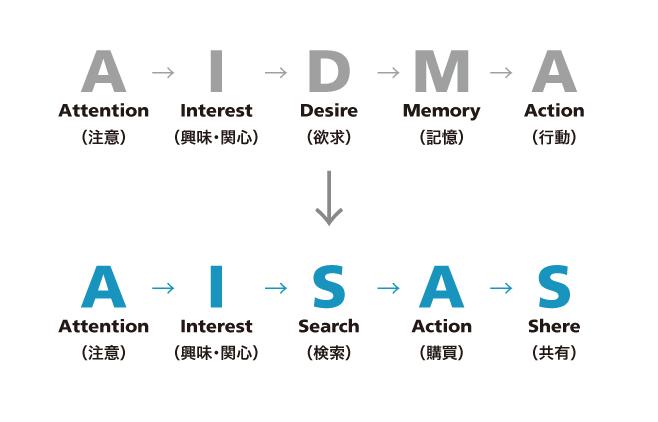 對比AIDMA與AISAS的區別。