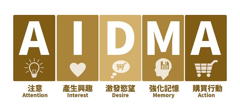 AIDMA代表五個消費者的行為模式。