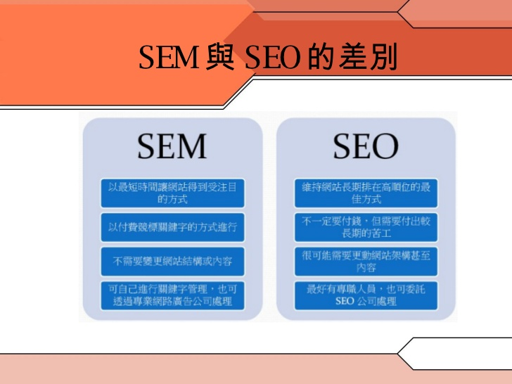 SEM和SEO的差異