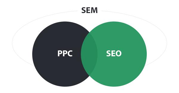 SEM SEO PPC之間的差異-SEM行銷公司CTMaxs
