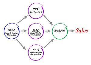 SEO和PPC和SEM帶來業績-數位行銷公司CTMaxs