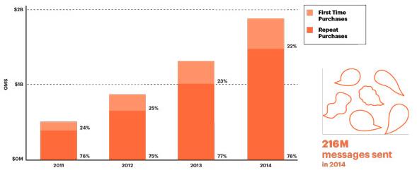 Etsy行銷手法造成的顧客回頭率-ctmaxs