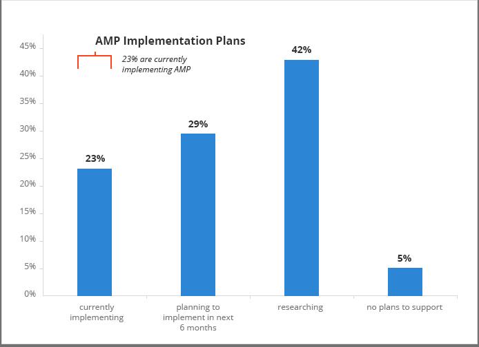 只有23%的行動網頁納入AMP技術。