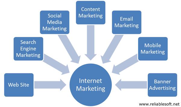 什麼是網路行銷-ctmaxs網路行銷公司