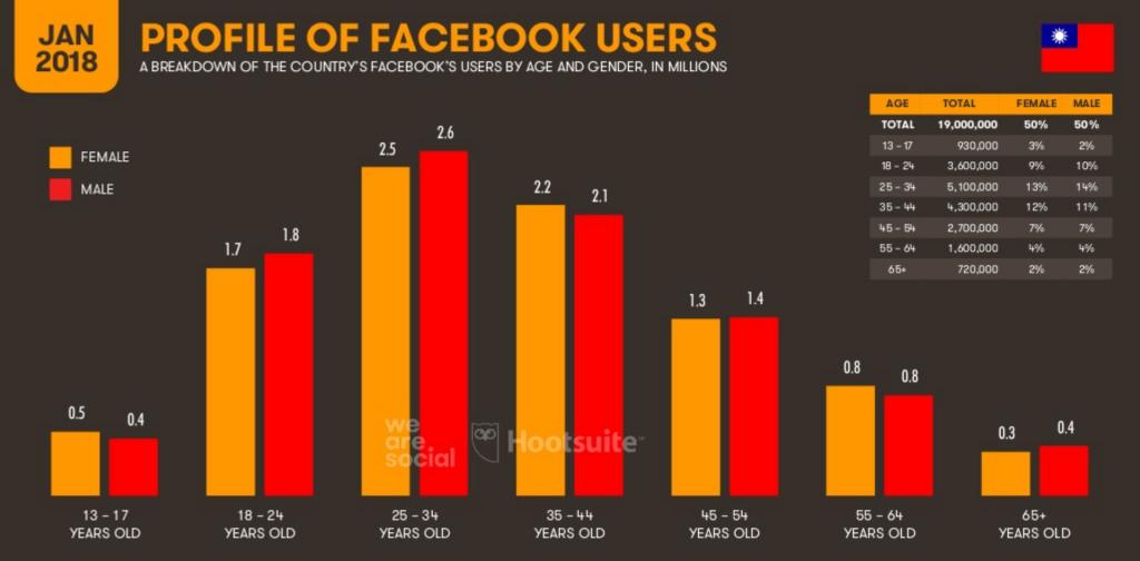 FB人口統計